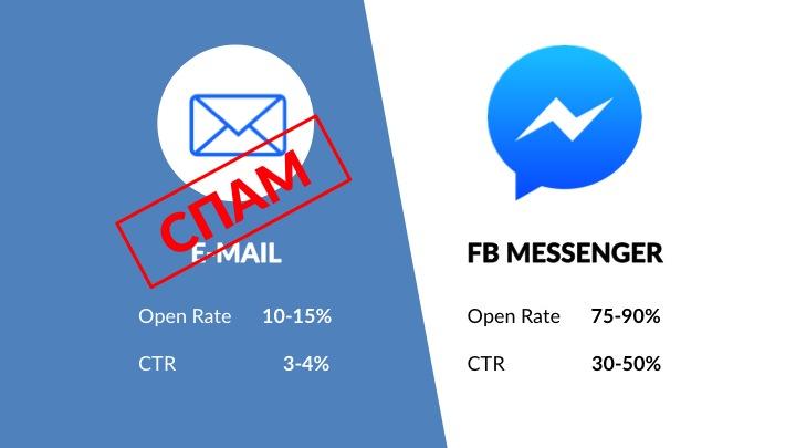 E-mail против FB Messneger
